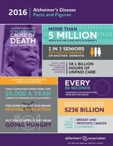 2016 ALZ Facts and Figures